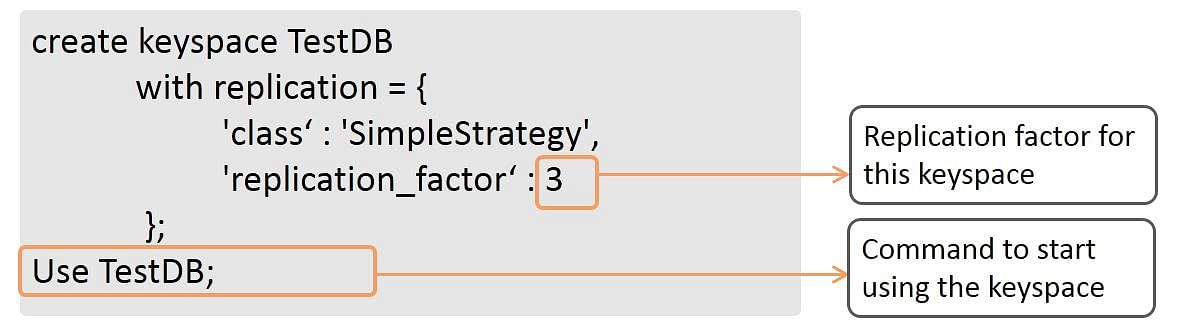 Cassandra Data Model Tutorial   Simplilearn
