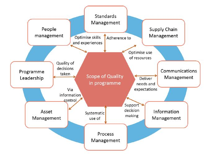 Quality management and quality assurance