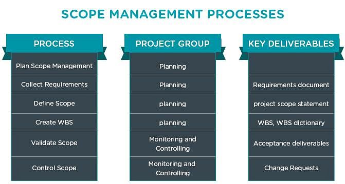 scope management plan The scope management plan describes the project scope and documents how it will be further defined, validated, and controlled this process results in a plan that gives the project team guidance on how to manage the scope throughout the project life cycle.