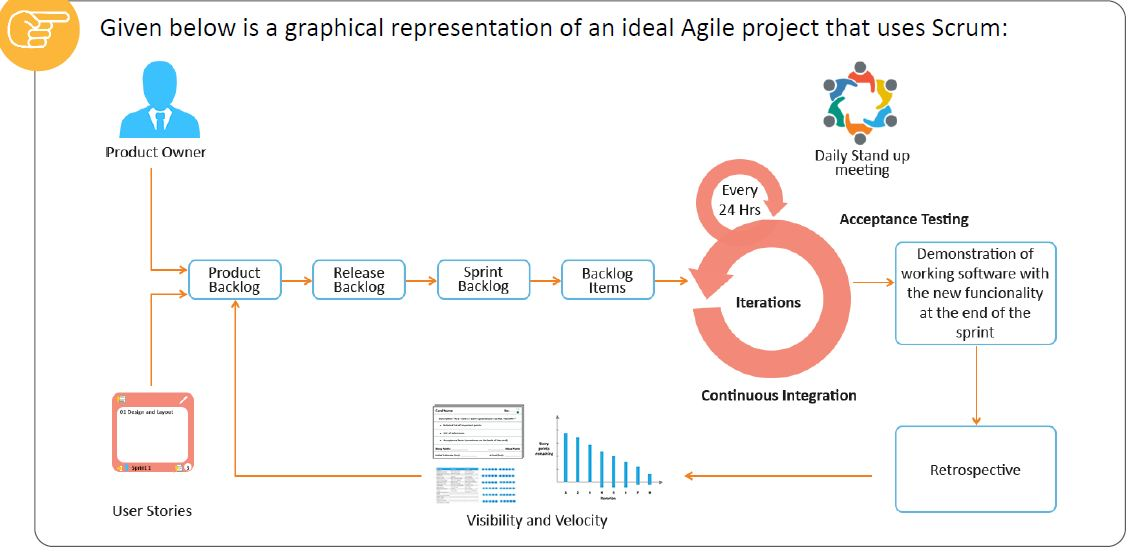 scrum-based-agile-project-graphical-representation.JPG