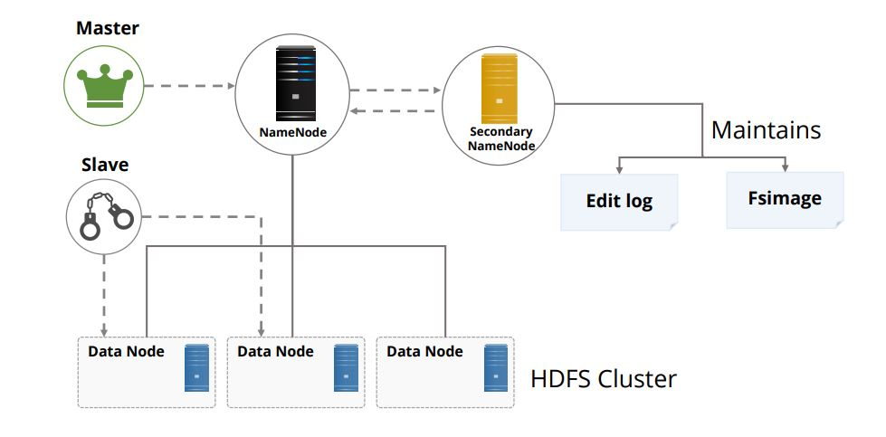 secondary-namenode-in-hadoop-distributed-file-system