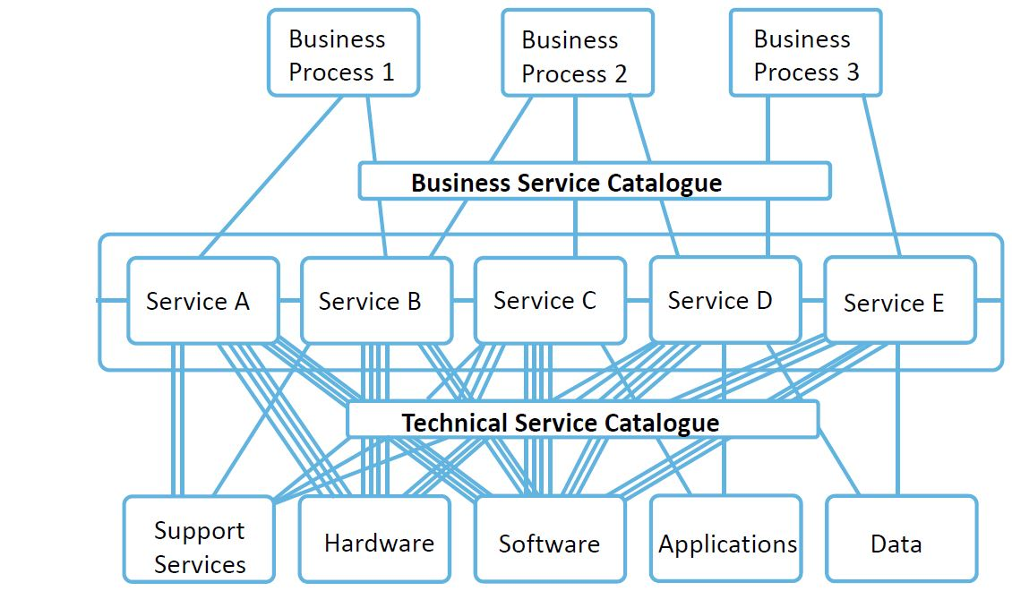 service catalog 2 view structure in itil foundation