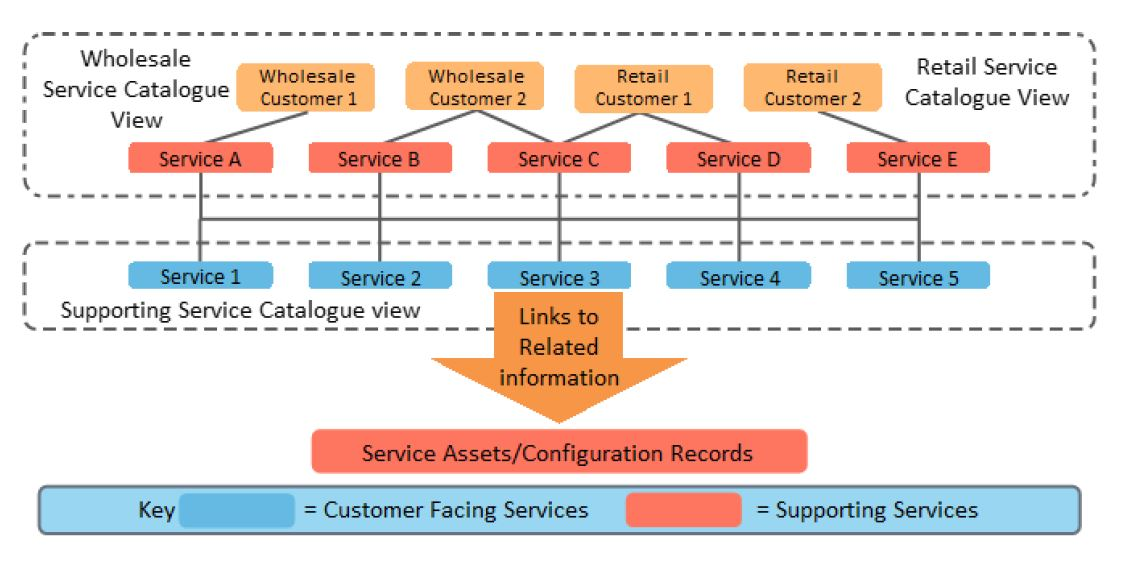 service catalog 3 view structure in itil foundation