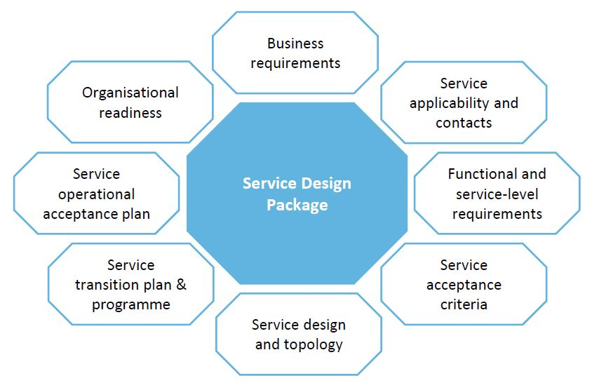 service design package in itil foundation