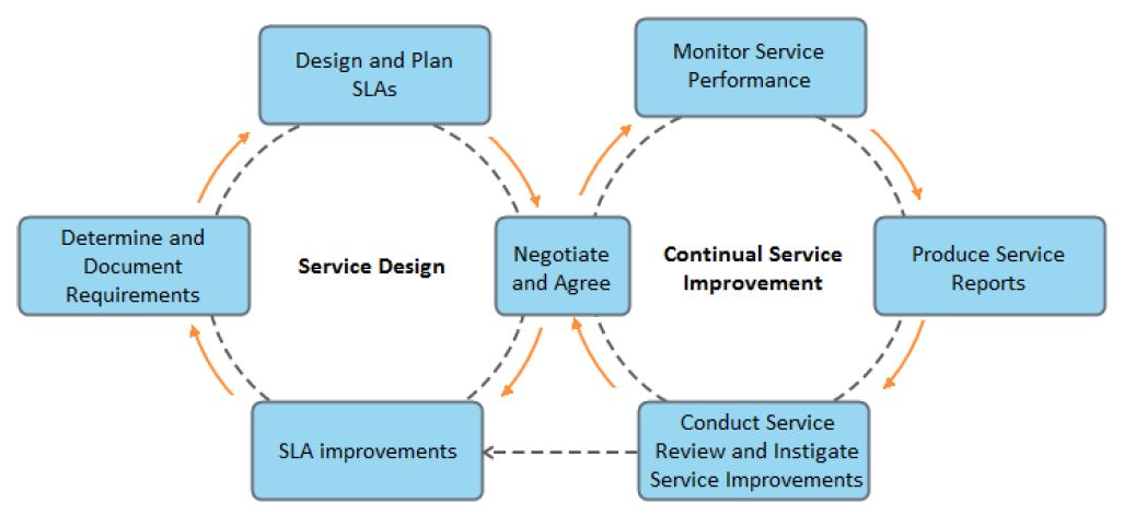 process activities in service level mangement
