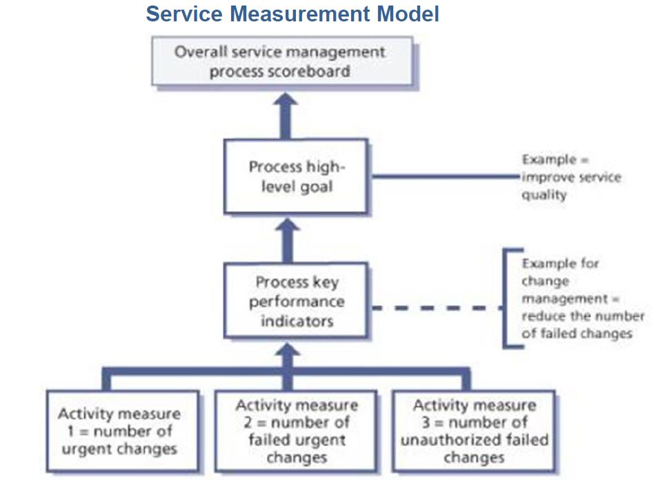 service measurement framework