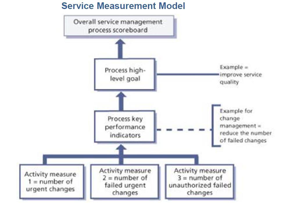 service measurement framework