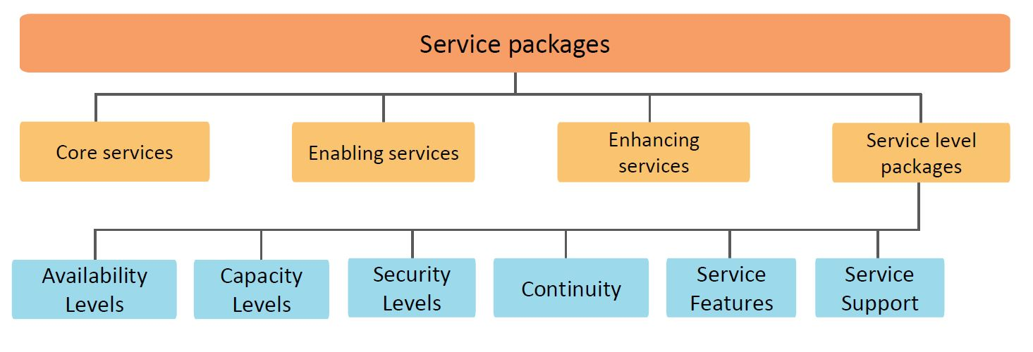 service packages in itil foundation
