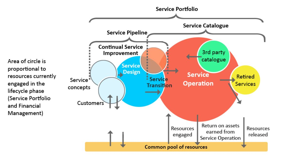 service portfolio components in itil foundation