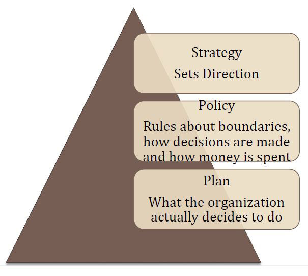 service strategy governance