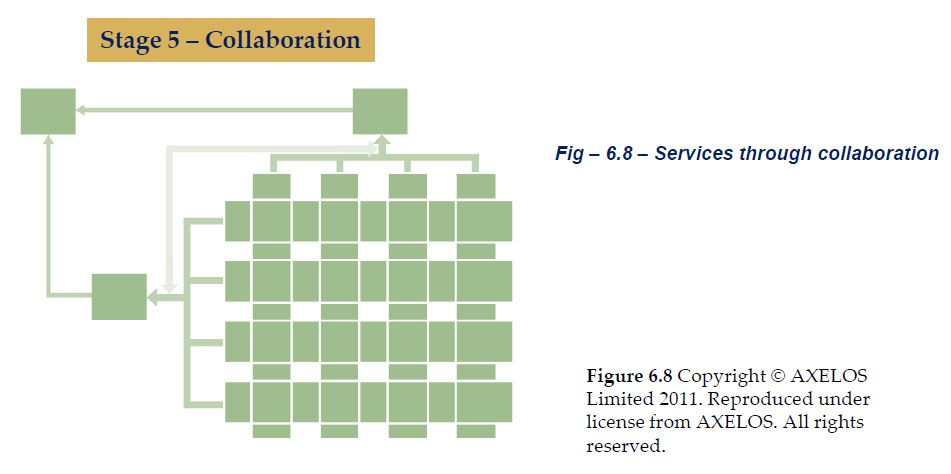 services through collaboration
