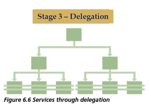 services through delegation