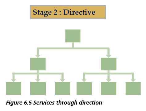 services through directions