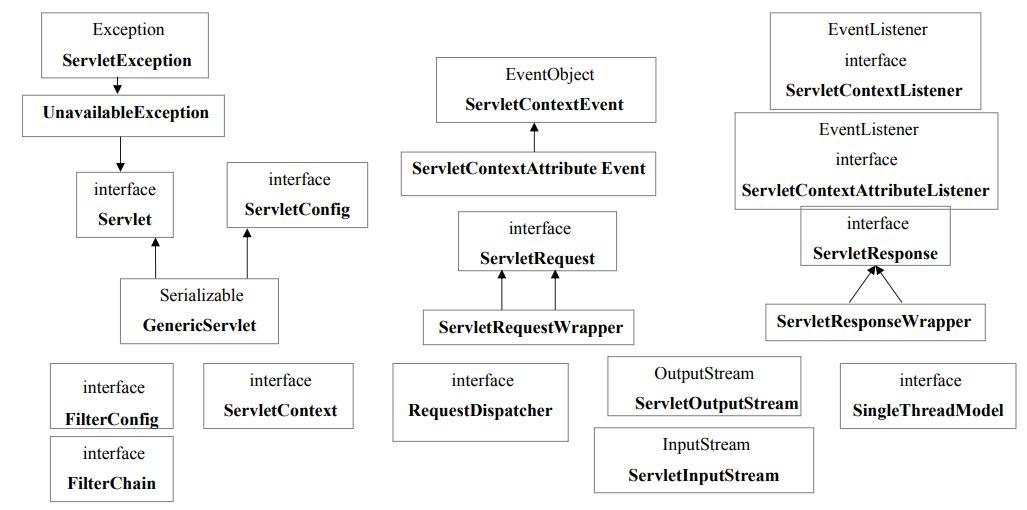 Java Servlet Tutorial | Simplilearn