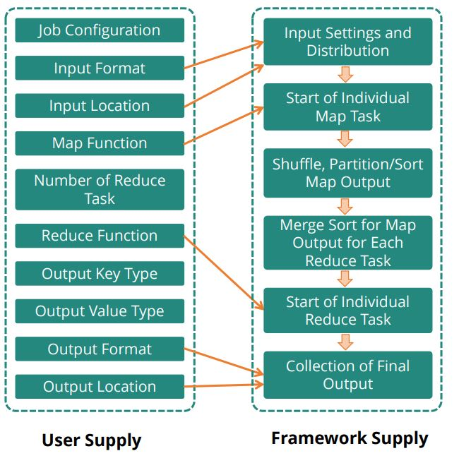 set-of-classes-under-the-user-supply-and-the-framework-supply