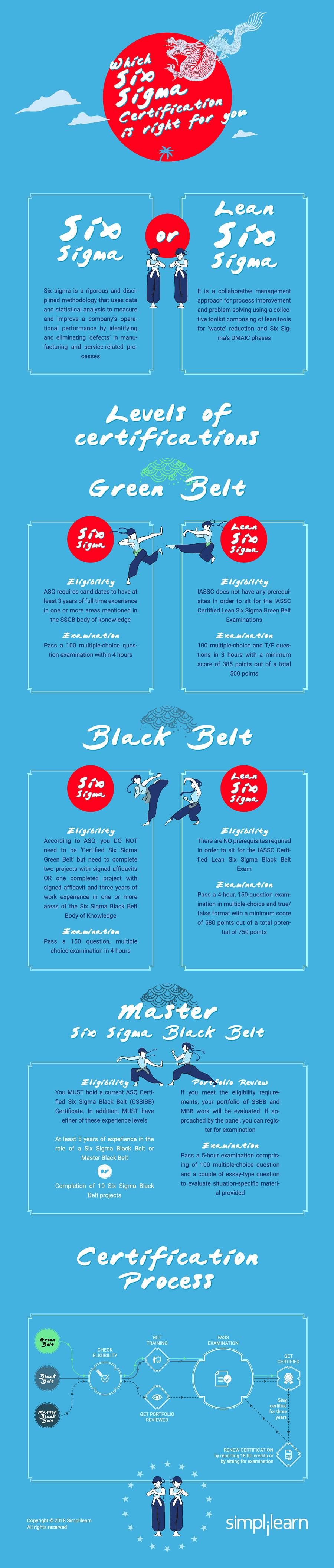 six-sigma-green-belt-infographic