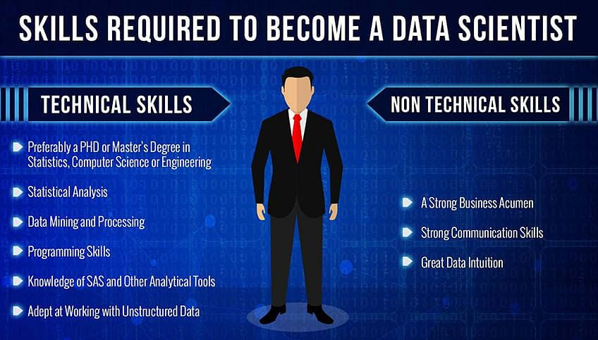 Hard and Soft Skills Data Scientist