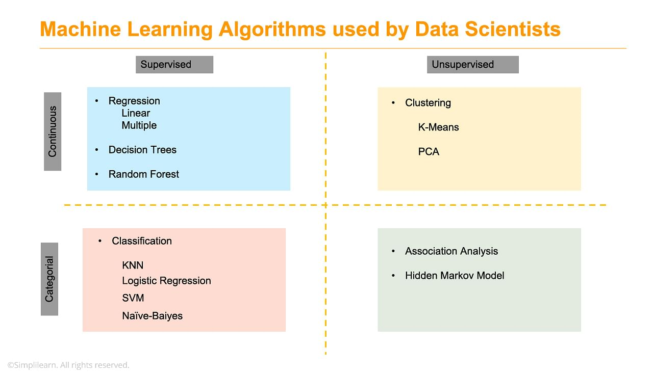 Machine learning algorithms used by Data scientists