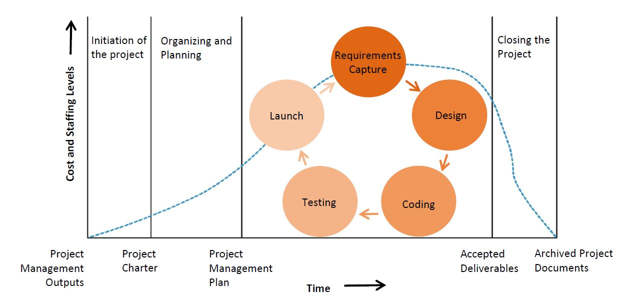 software project lifecycle