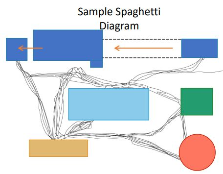 https://www.simplilearn.com/ice9/free_resources_article_thumb/spaghetti-diagram-sample.JPG