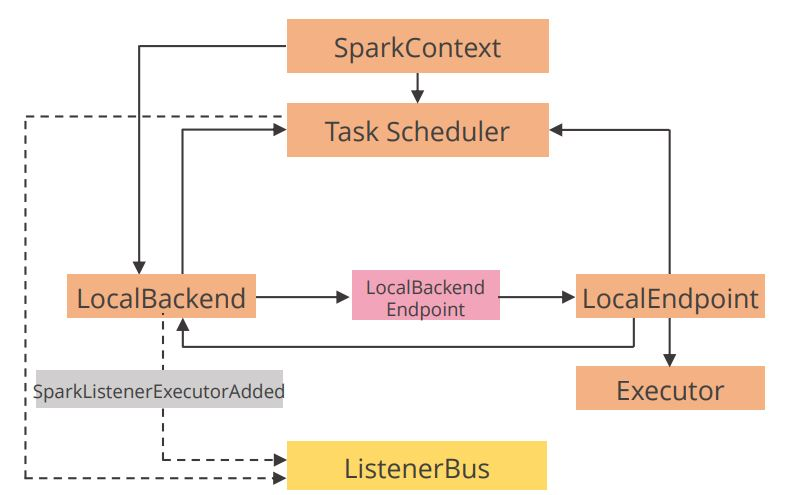 spark-application-that-runs-locally