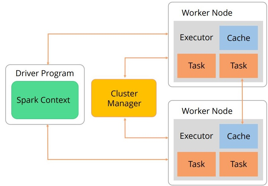 spark-execution-architecture-process