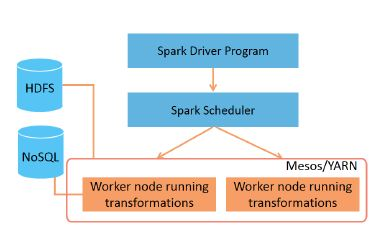 spark execution architecture