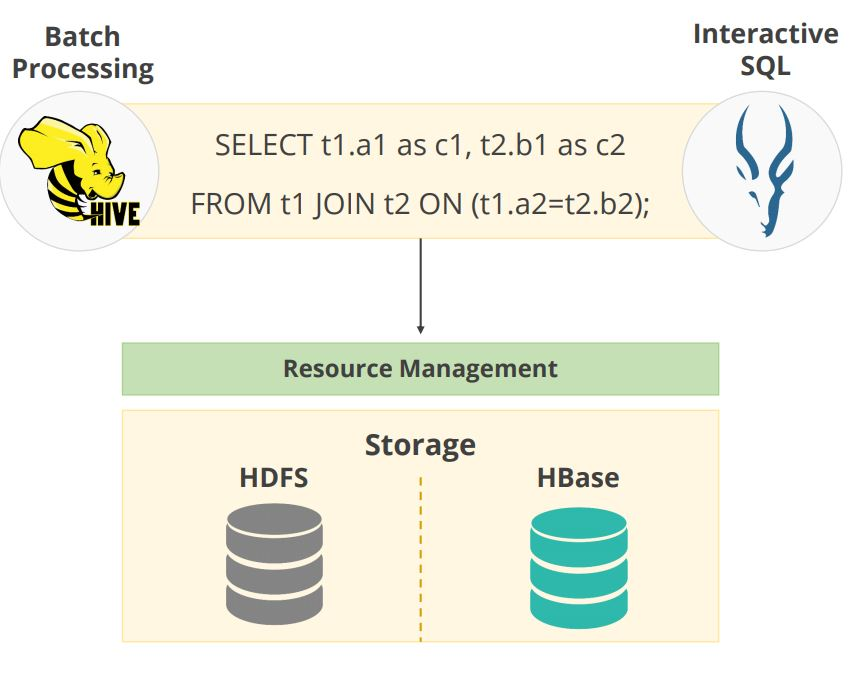 sql-query-in-hive-and-impala