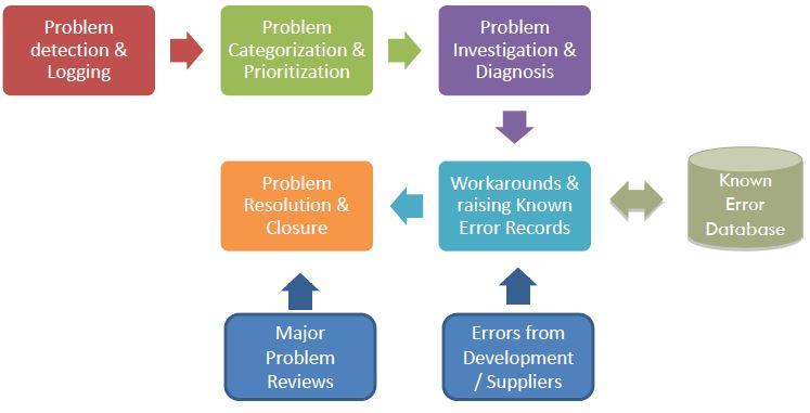 Problem Management: ITIL Intermediate OSA Tutorial