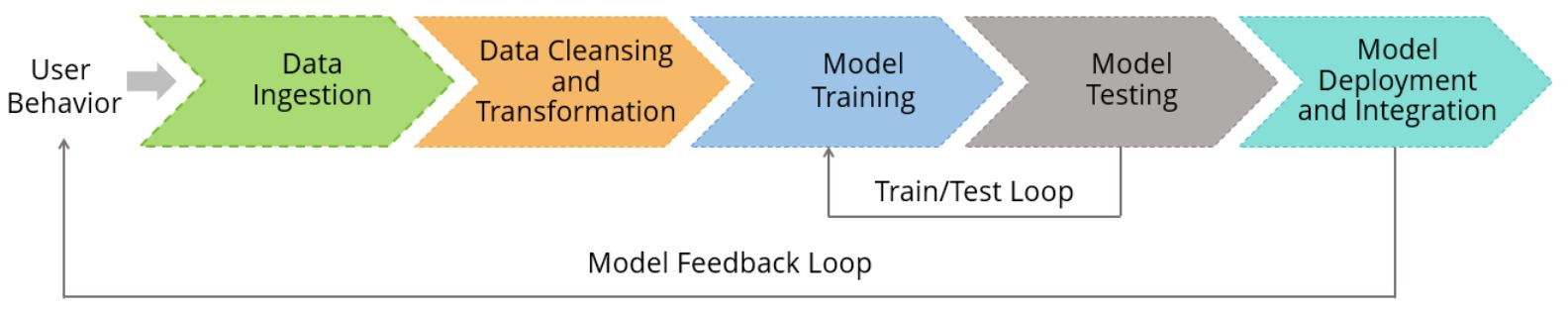 steps-of-general-machine-learning-pipeline