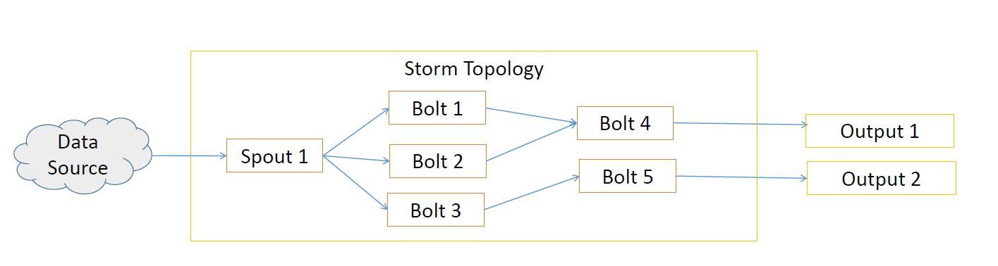 Storm topology
