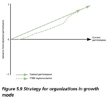 organizations in growth mode