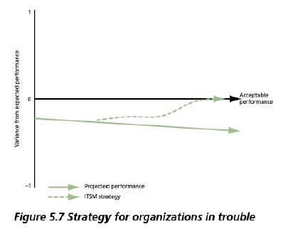 organizations in trouble mode