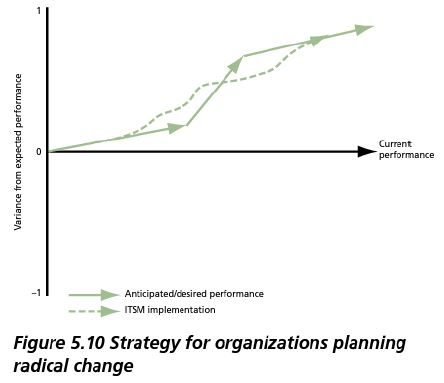organizations planning a radical change