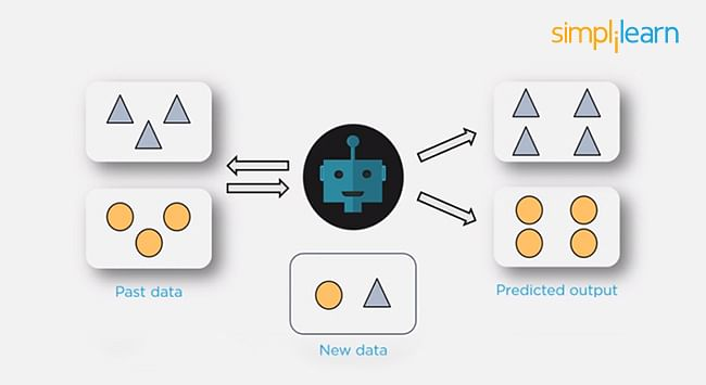 Top 34 Machine Learning Interview Questions And Answers For 2020