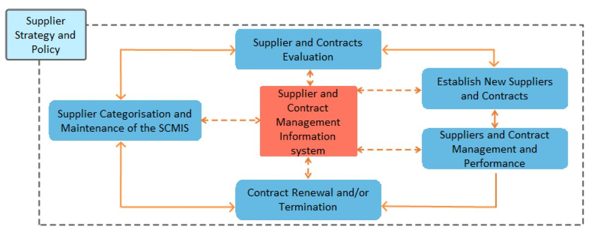 activities of supplier management process