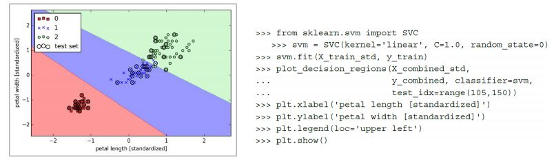 Svm Classifier Python Code