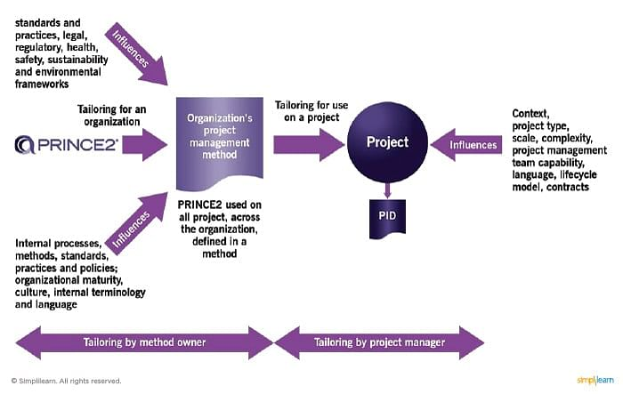 tailoring prince2 to create project management method
