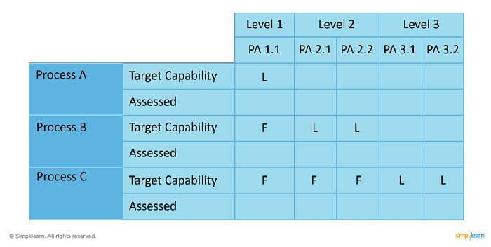 Target process capabilities