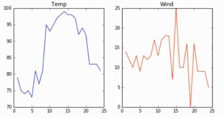 https://www.simplilearn.com/ice9/free_resources_article_thumb/temp-wind-chart.JPG