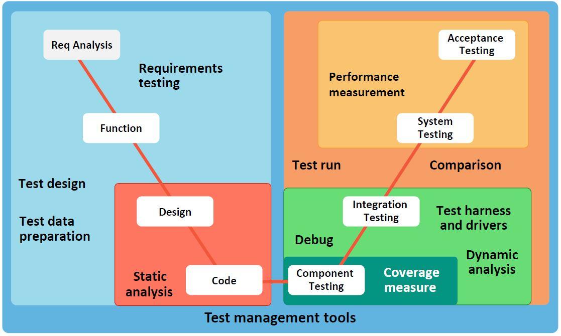 testing tools in v model