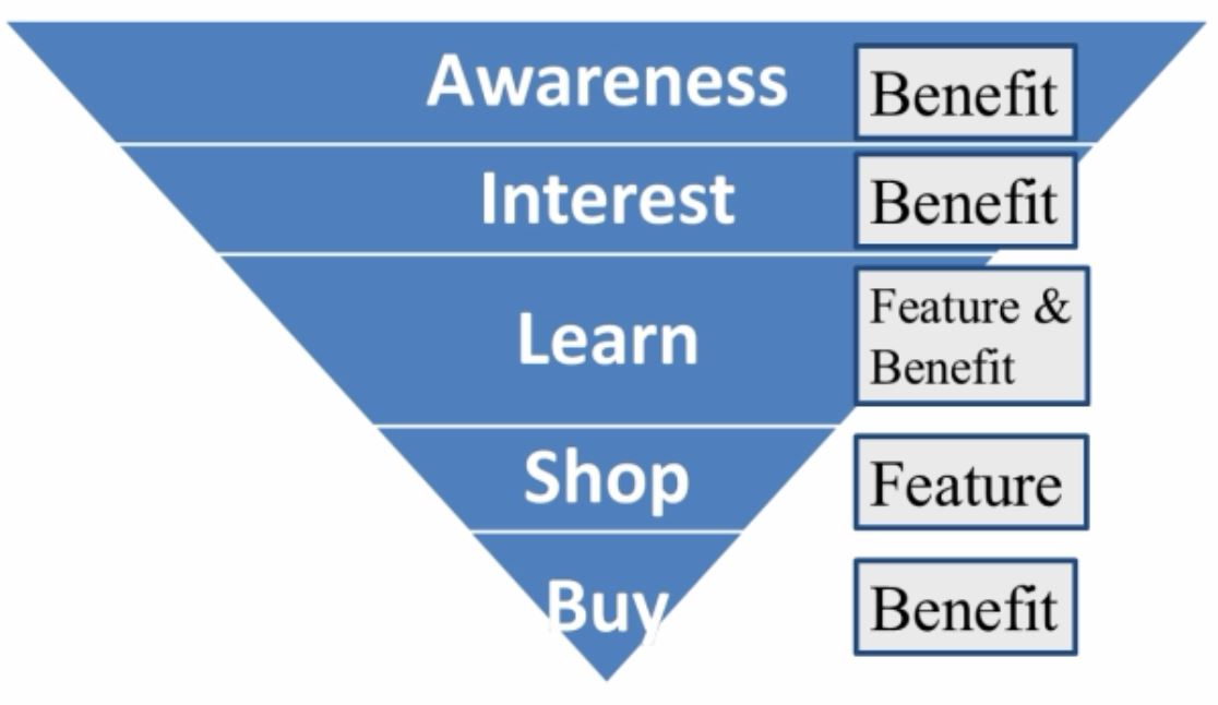 the-buying-cycle-including-features-and-benefits