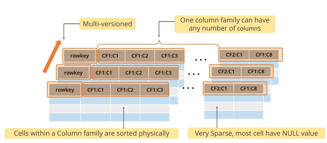 the-data-model-in-hbase