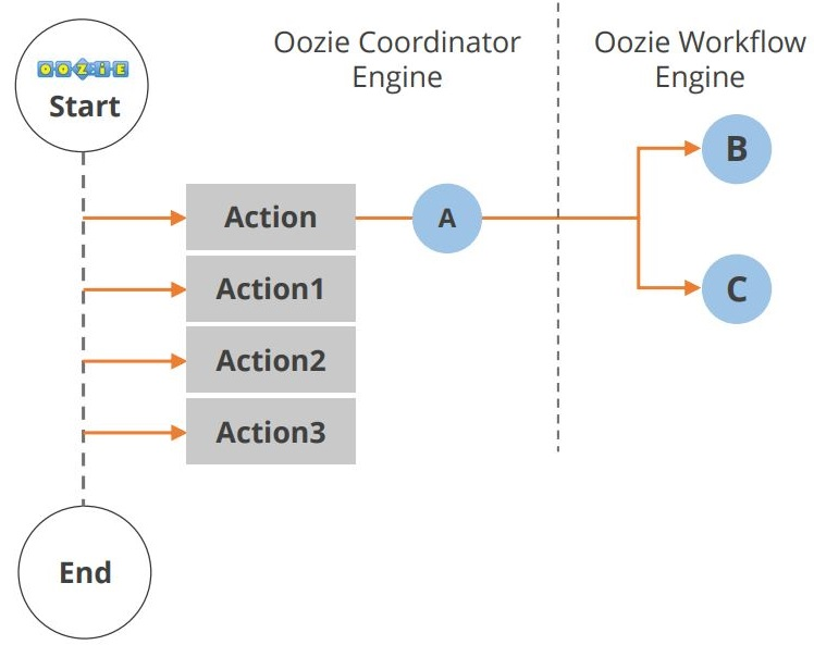 the-hadoop-ecosystem-oozie-application-lifecycle