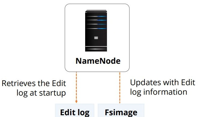 the-name-node-operation