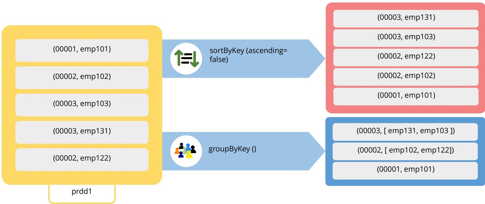 the-pair-rdd-operations-sortbykey-and-groupbykey