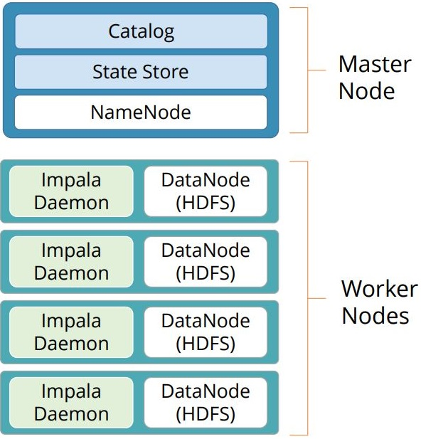 the-structure-of-impala-on-cluster