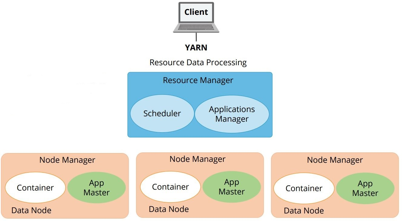 the-three-important-elements-of-the-yarn-architecture-hadoop
