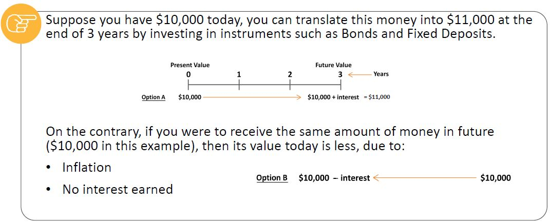 time-value-of-money-example.JPG