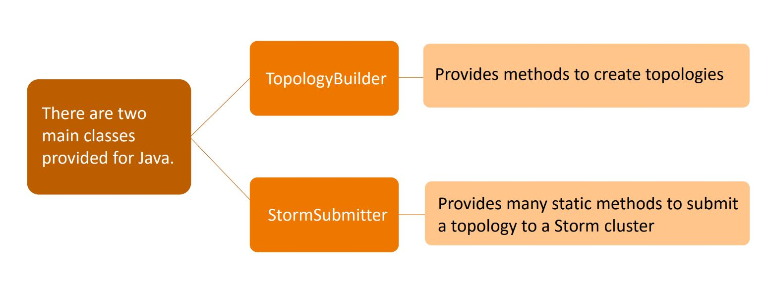 topology interface in storm